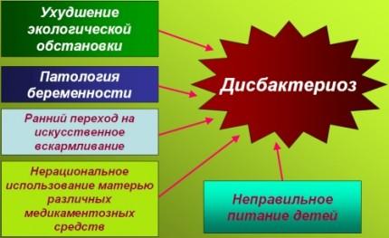 лечение дисбактериоза у грудничков