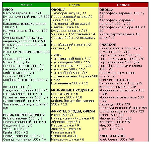 Кремлевска диета баллы