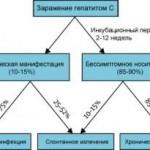 Вирусный гепатит С: пути передачи